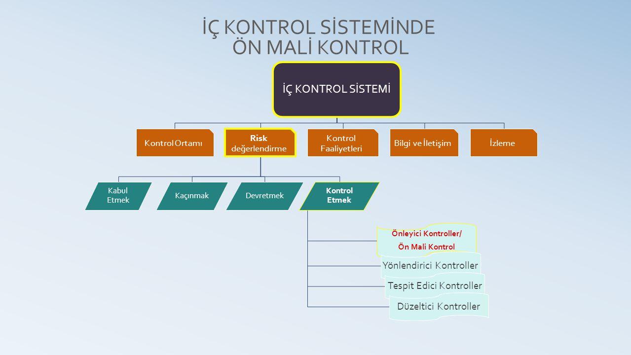 İÇ KONTROL SİSTEMİNDE ÖN MALİ KONTROL İÇ KONTROL SİSTEMİ Kontrol Ortamı Risk değerlendirme Kabul Etmek Kontrol Etmek Önleyici Kontroller/ Ön Mali Kontrol Yönlendirici Kontroller Tespit Edici Kontroller Düzeltici Kontroller DevretmekKaçınmak Kontrol Faaliyetleri Bilgi ve İletişimİzleme