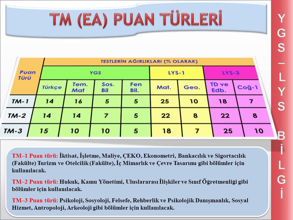 TM–1 Puan türü: İktisat, İşletme, Maliye, ÇEKO, Ekonometri, Bankacılık ve Sigortacılık (Fakülte) Turizm ve Otelcilik (Fakülte), İç Mimarlık ve Çevre T