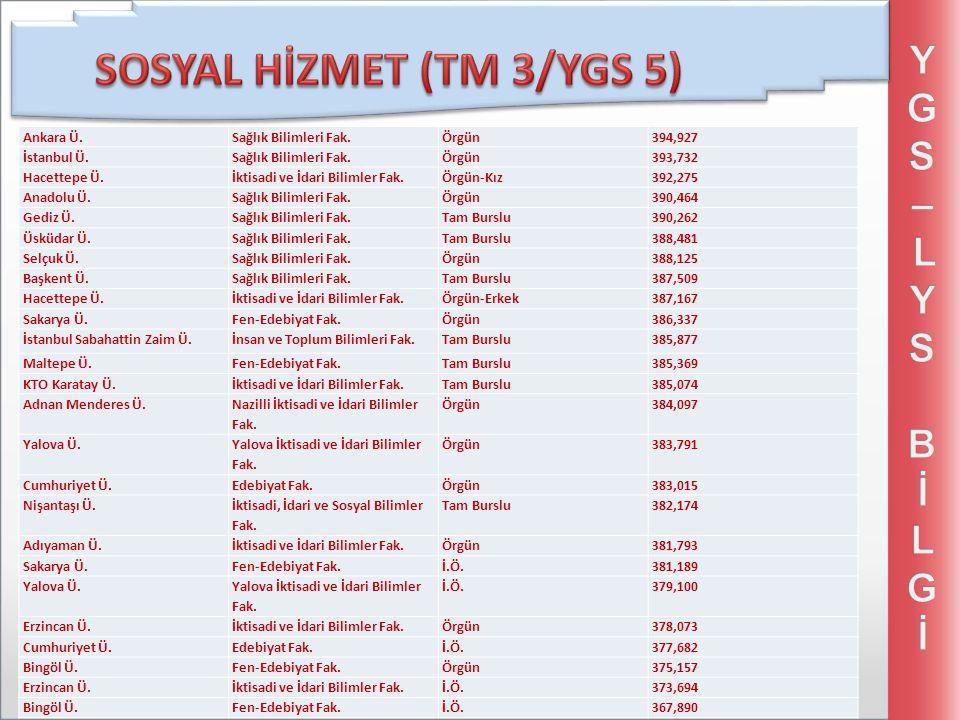 Ankara Ü.Sağlık Bilimleri Fak.Örgün394,927 İstanbul Ü.Sağlık Bilimleri Fak.Örgün393,732 Hacettepe Ü.İktisadi ve İdari Bilimler Fak.Örgün-Kız392,275 An