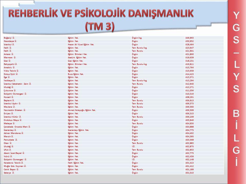 Boğaziçi Ü.Eğitim Fak.Örgün-İng.446,963 Hacettepe Ü.Eğitim Fak.Örgün430,952 İstanbul Ü.Hasan Ali Yücel Eğitim Fak.Örgün428,464 Fatih Ü.Eğitim Fak.Tam