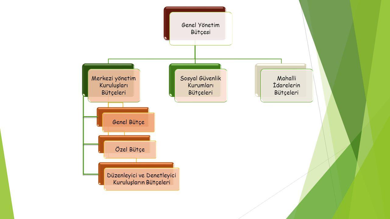 Genel Yönetim Bütçesi Merkezi yönetim Kuruluşları Bütçeleri Genel Bütçe Özel Bütçe Düzenleyici ve Denetleyici Kuruluşların Bütçeleri Sosyal Güvenlik K