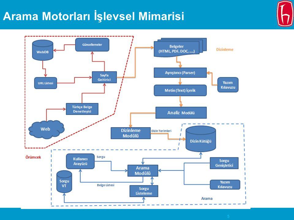 5 Arama Motorları İşlevsel Mimarisi