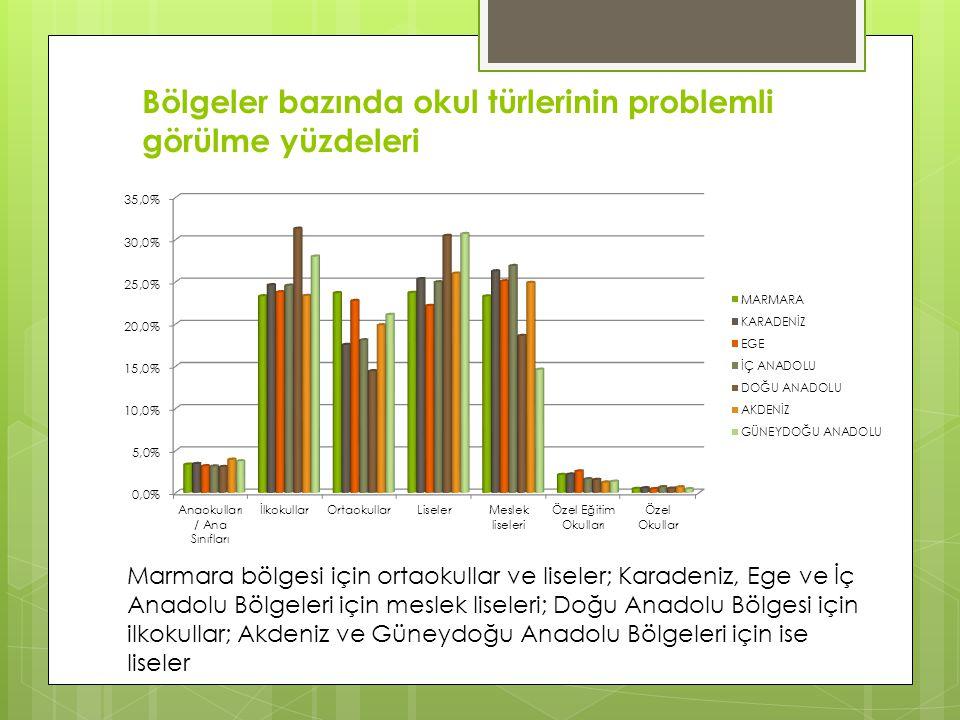 Bölgeler bazında okul türlerinin problemli görülme yüzdeleri Marmara bölgesi için ortaokullar ve liseler; Karadeniz, Ege ve İç Anadolu Bölgeleri için meslek liseleri; Doğu Anadolu Bölgesi için ilkokullar; Akdeniz ve Güneydoğu Anadolu Bölgeleri için ise liseler