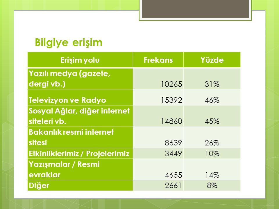 Bilgiye erişim Erişim yoluFrekansYüzde Yazılı medya (gazete, dergi vb.) 1026531% Televizyon ve Radyo 1539246% Sosyal Ağlar, diğer internet siteleri vb