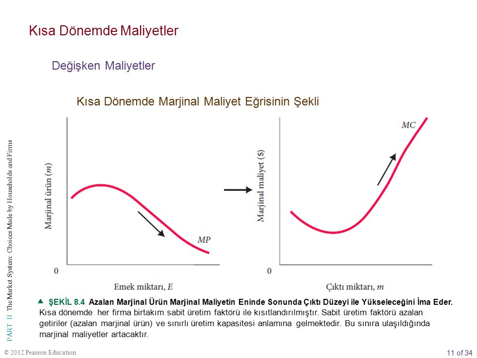 11 of 34 PART II The Market System: Choices Made by Households and Firms © 2012 Pearson Education  ŞEKİL 8.4 Azalan Marjinal Ürün Marjinal Maliyetin