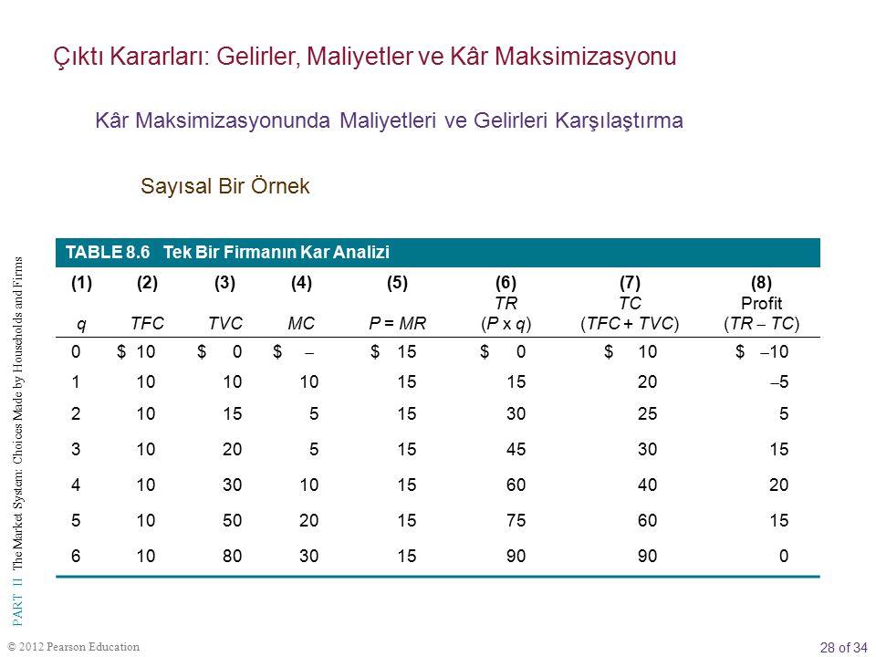 28 of 34 PART II The Market System: Choices Made by Households and Firms © 2012 Pearson Education TABLE 8.6 Tek Bir Firmanın Kar Analizi (1) q (2) TFC (3) TVC (4) MC (5) P = MR (6) TR (P x q) (7) TC (TFC + TVC) (8) Profit (TR  TC) 0$10$0$  $15$0$10$  10 110 15 20 55 210155 30255 31020515453015 410301015604020 510502015756015 61080301590 0 Çıktı Kararları: Gelirler, Maliyetler ve Kâr Maksimizasyonu Kâr Maksimizasyonunda Maliyetleri ve Gelirleri Karşılaştırma Sayısal Bir Örnek