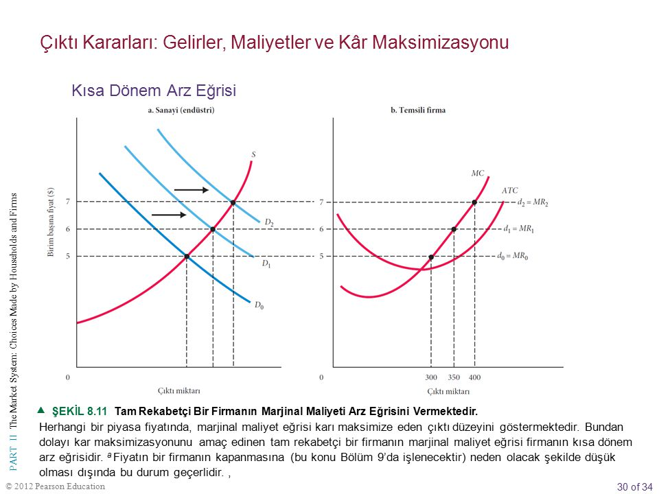 30 of 34 PART II The Market System: Choices Made by Households and Firms © 2012 Pearson Education  ŞEKİL 8.11 Tam Rekabetçi Bir Firmanın Marjinal Mal