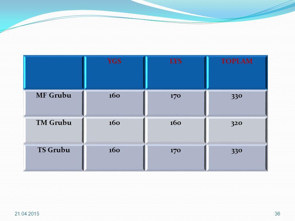YGSLYSTOPLAM MF Grubu160170330 TM Grubu160 320 TS Grubu160170330 21.04.201536