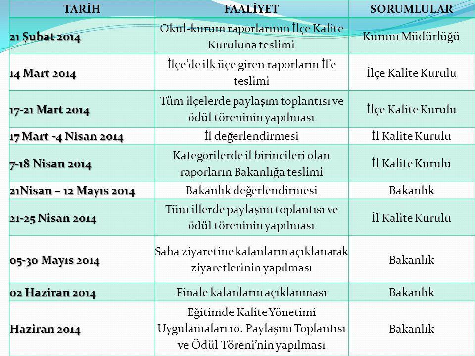 TARİHFAALİYETSORUMLULAR 21 Şubat 2014 Okul-kurum raporlarının İlçe Kalite Kuruluna teslimi Kurum Müdürlüğü 14 Mart 2014 İlçe'de ilk üçe giren raporlar