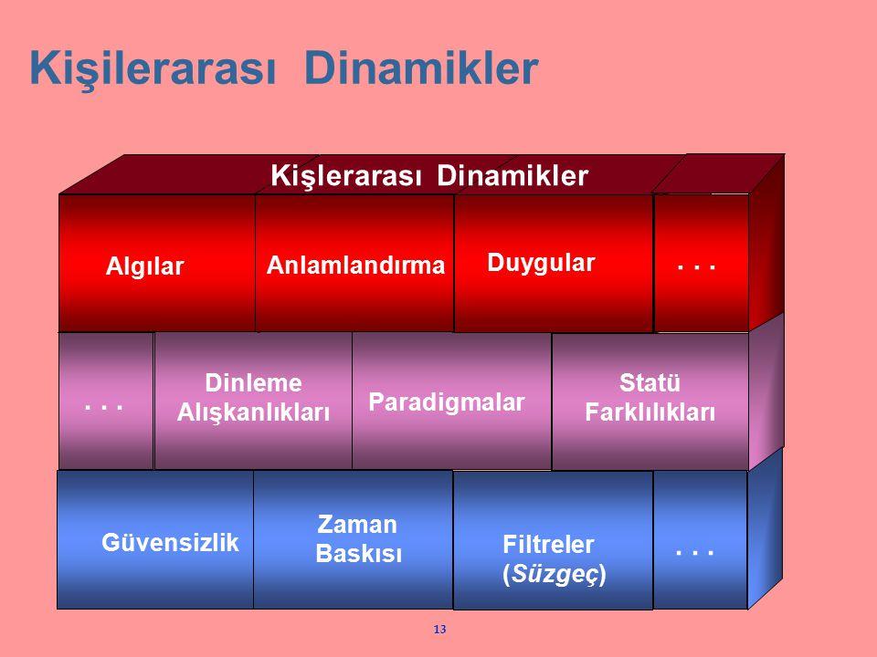 13 Kişilerarası Dinamikler Kişlerarası Dinamikler Algılar Anlamlandırma Duygular... Dinleme Alışkanlıkları Paradigmalar Statü Farklılıkları... Güvensi