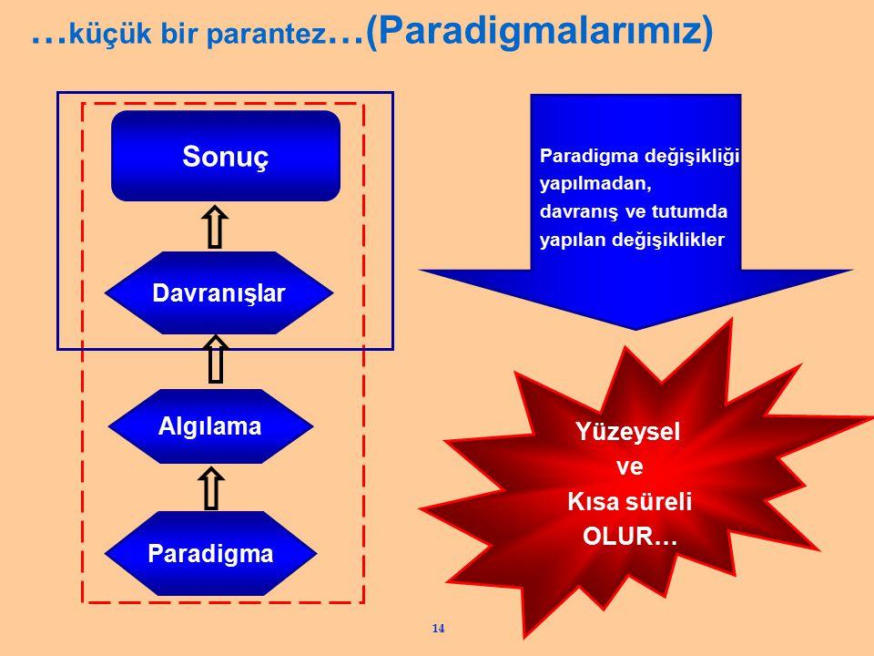 14 … küçük bir parantez …(Paradigmalarımız) Paradigma Algılama Davranışlar Sonuç Paradigma değişikliği yapılmadan, davranış ve tutumda yapılan değişik