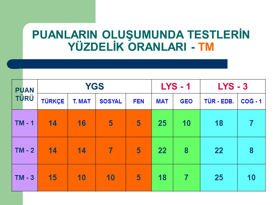 PUANLARIN OLUŞUMUNDA TESTLERİN YÜZDELİK ORANLARI - TM PUAN TÜRÜ YGSLYS - 1LYS - 3 TÜRKÇET.