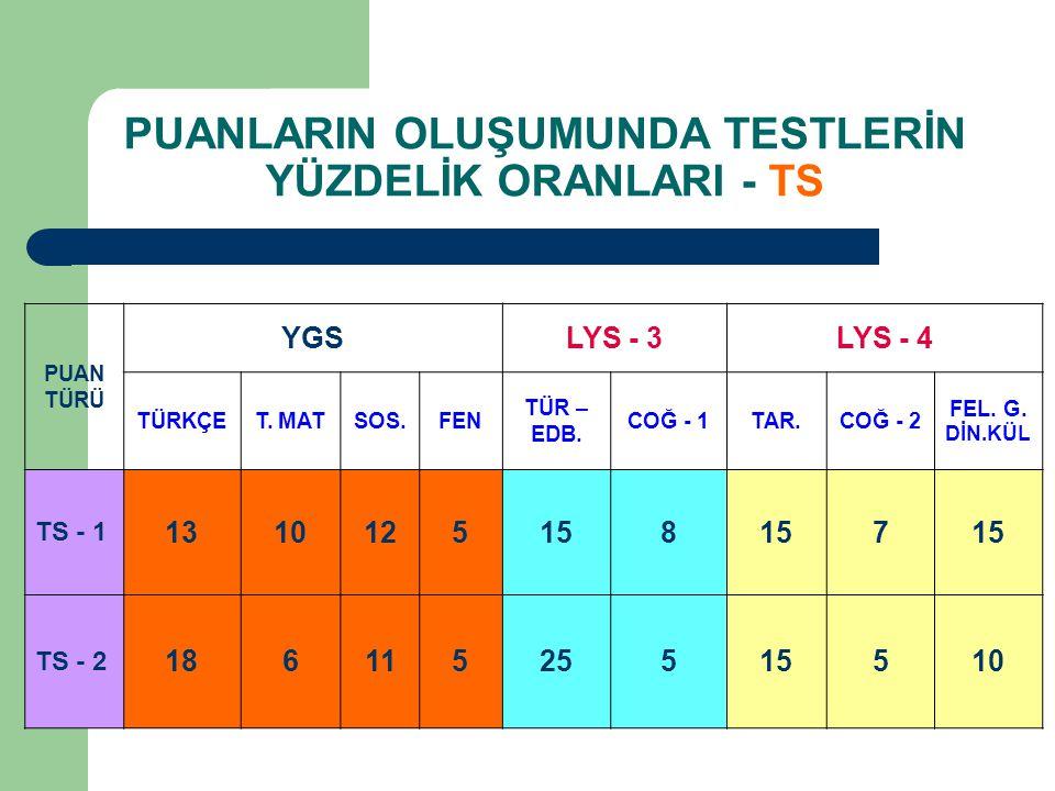 PUANLARIN OLUŞUMUNDA TESTLERİN YÜZDELİK ORANLARI - TS PUAN TÜRÜ YGSLYS - 3LYS - 4 TÜRKÇET.