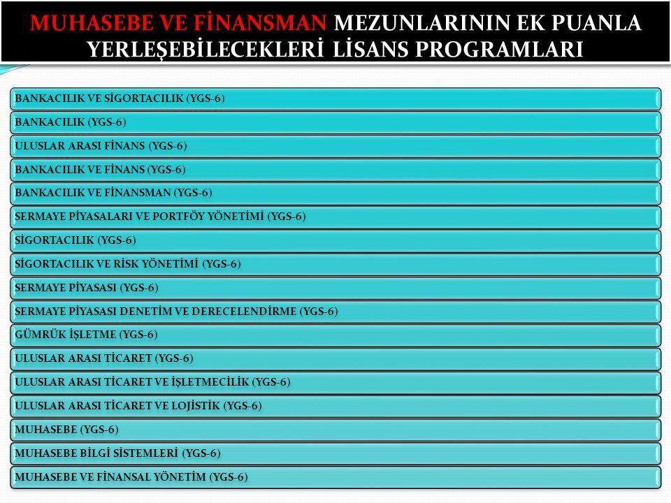 MUHASEBE VE FİNANSMAN MEZUNLARININ EK PUANLA YERLEŞEBİLECEKLERİ LİSANS PROGRAMLARI BANKACILIK VE SİGORTACILIK (YGS-6)BANKACILIK (YGS-6)ULUSLAR ARASI FİNANS (YGS-6)BANKACILIK VE FİNANS (YGS-6)BANKACILIK VE FİNANSMAN (YGS-6)SERMAYE PİYASALARI VE PORTFÖY YÖNETİMİ (YGS-6)SİGORTACILIK (YGS-6)SİGORTACILIK VE RİSK YÖNETİMİ (YGS-6)SERMAYE PİYASASI (YGS-6)SERMAYE PİYASASI DENETİM VE DERECELENDİRME (YGS-6)GÜMRÜK İŞLETME (YGS-6)ULUSLAR ARASI TİCARET (YGS-6)ULUSLAR ARASI TİCARET VE İŞLETMECİLİK (YGS-6)ULUSLAR ARASI TİCARET VE LOJİSTİK (YGS-6)MUHASEBE (YGS-6)MUHASEBE BİLGİ SİSTEMLERİ (YGS-6)MUHASEBE VE FİNANSAL YÖNETİM (YGS-6)