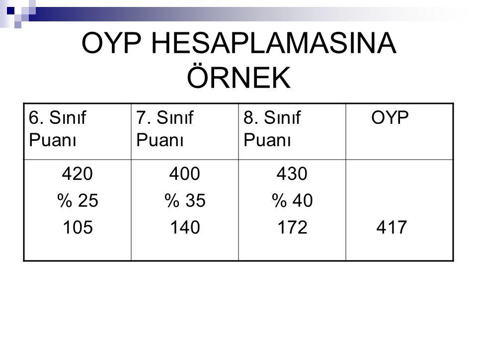 OYP 6,7 ve 8. Sınıflarda Hesaplanan Sınıf Puanları belli oranlarda toplanarak ortaöğretime yerleştirme puanını oluşturur. 6. Sınıf Puanının % 25'i 7.