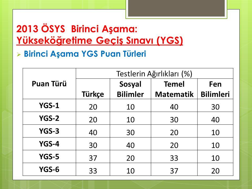2013 ÖSYS Birinci Aşama: Yükseköğretime Geçiş Sınavı (YGS)  Birinci Aşama YGS Puan Türleri Puan Türü Testlerin Ağırlıkları (%) Türkçe Sosyal Bilimler Temel Matematik Fen Bilimleri YGS-1 20104030 YGS-2 20103040 YGS-3 40302010 YGS-4 30402010 YGS-5 37203310 YGS-6 33103720