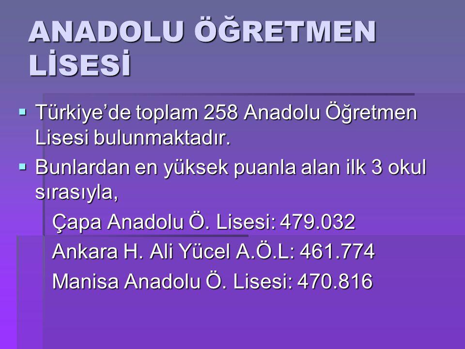  Türkiye'de toplam 258 Anadolu Öğretmen Lisesi bulunmaktadır.  Bunlardan en yüksek puanla alan ilk 3 okul sırasıyla, Çapa Anadolu Ö. Lisesi: 479.032