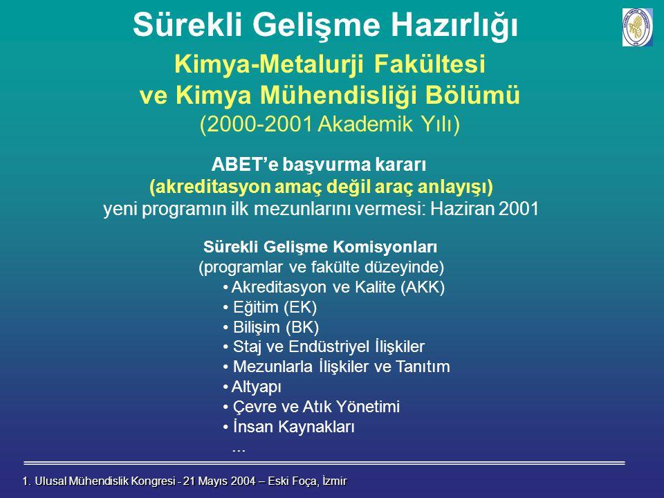 Sürekli Gelişme Hazırlığı 1.Ulusal Mühendislik Kongresi - 21 Mayıs 2004 – Eski Foça, İzmir 1.