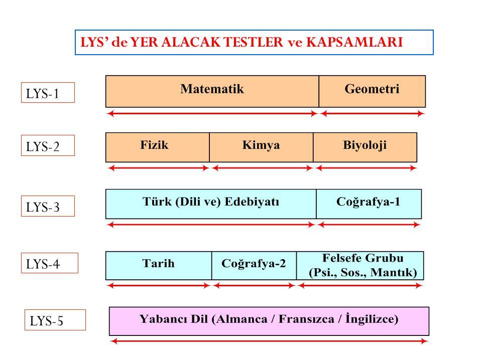 LYS-1 LYS-3 LYS-4 LYS-5 LYS-2 LYS' de YER ALACAK TESTLER ve KAPSAMLARI