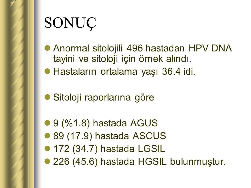 SONUÇ Anormal sitolojili 496 hastadan HPV DNA tayini ve sitoloji için örnek alındı. Hastaların ortalama yaşı 36.4 idi. Sitoloji raporlarına göre 9 (%1
