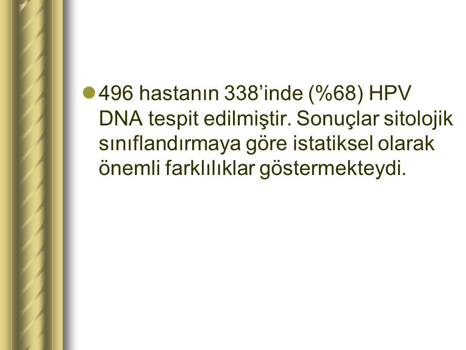 496 hastanın 338'inde (%68) HPV DNA tespit edilmiştir. Sonuçlar sitolojik sınıflandırmaya göre istatiksel olarak önemli farklılıklar göstermekteydi.