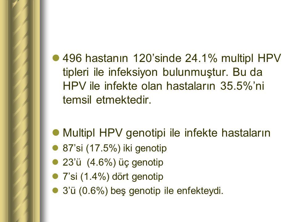 496 hastanın 120'sinde 24.1% multipl HPV tipleri ile infeksiyon bulunmuştur. Bu da HPV ile infekte olan hastaların 35.5%'ni temsil etmektedir. Multipl