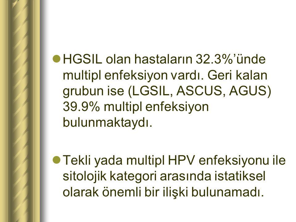HGSIL olan hastaların 32.3%'ünde multipl enfeksiyon vardı. Geri kalan grubun ise (LGSIL, ASCUS, AGUS) 39.9% multipl enfeksiyon bulunmaktaydı. Tekli ya