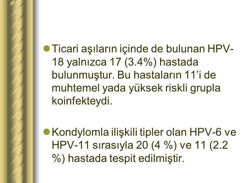 Ticari aşıların içinde de bulunan HPV- 18 yalnızca 17 (3.4%) hastada bulunmuştur. Bu hastaların 11'i de muhtemel yada yüksek riskli grupla koinfekteyd