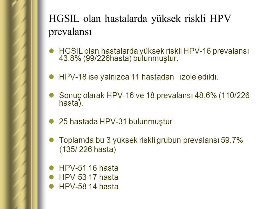 HGSIL olan hastalarda yüksek riskli HPV prevalansı HGSIL olan hastalarda yüksek riskli HPV-16 prevalansı 43.8% (99/226hasta) bulunmuştur. HPV-18 ise y