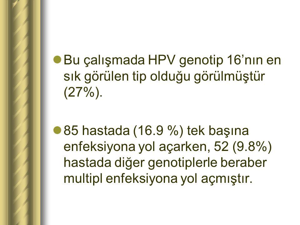 Bu çalışmada HPV genotip 16'nın en sık görülen tip olduğu görülmüştür (27%). 85 hastada (16.9 %) tek başına enfeksiyona yol açarken, 52 (9.8%) hastada