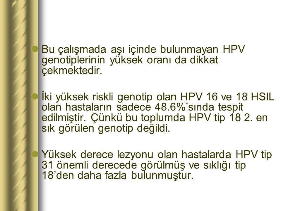 Bu çalışmada aşı içinde bulunmayan HPV genotiplerinin yüksek oranı da dikkat çekmektedir. İki yüksek riskli genotip olan HPV 16 ve 18 HSIL olan hastal