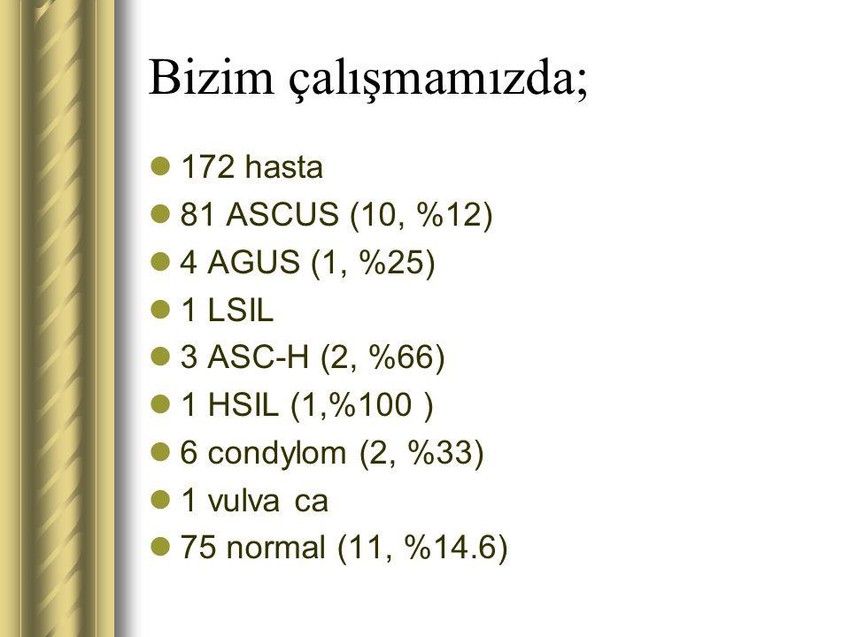 Bizim çalışmamızda; 172 hasta 81 ASCUS (10, %12) 4 AGUS (1, %25) 1 LSIL 3 ASC-H (2, %66) 1 HSIL (1,%100 ) 6 condylom (2, %33) 1 vulva ca 75 normal (11