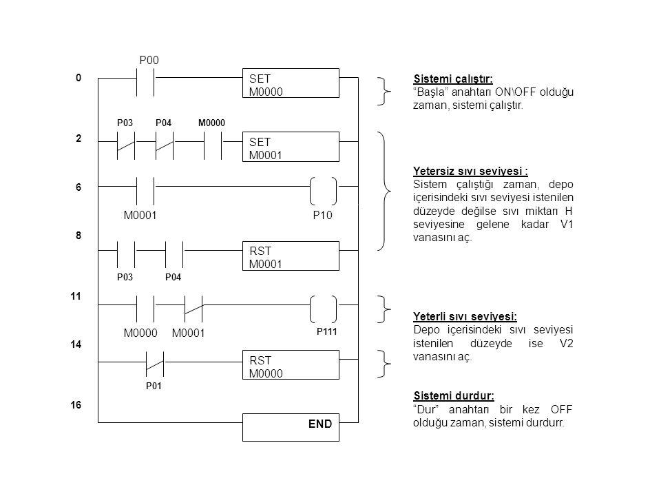 SET M0000 P00 0 2 6 8 11 14 16 RST M0000 P111 END M0001P10 SET M0001 P03P04M0000 RST M0001 P03P04 M0000M0001 P01 Sistemi çalıştır: Başla anahtarı ON\OFF olduğu zaman, sistemi çalıştır.