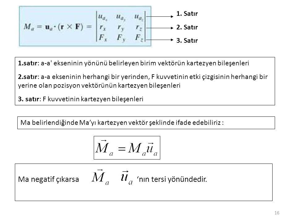 16 1.satır: a-a' ekseninin yönünü belirleyen birim vektörün kartezyen bileşenleri 2.satır: a-a ekseninin herhangi bir yerinden, F kuvvetinin etki çizg