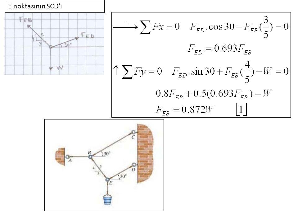 33 Örnek 17 Etkiyen kuvvetleri O noktasında eşdeğer kuvvet ve moment sistemine indirgeyin.