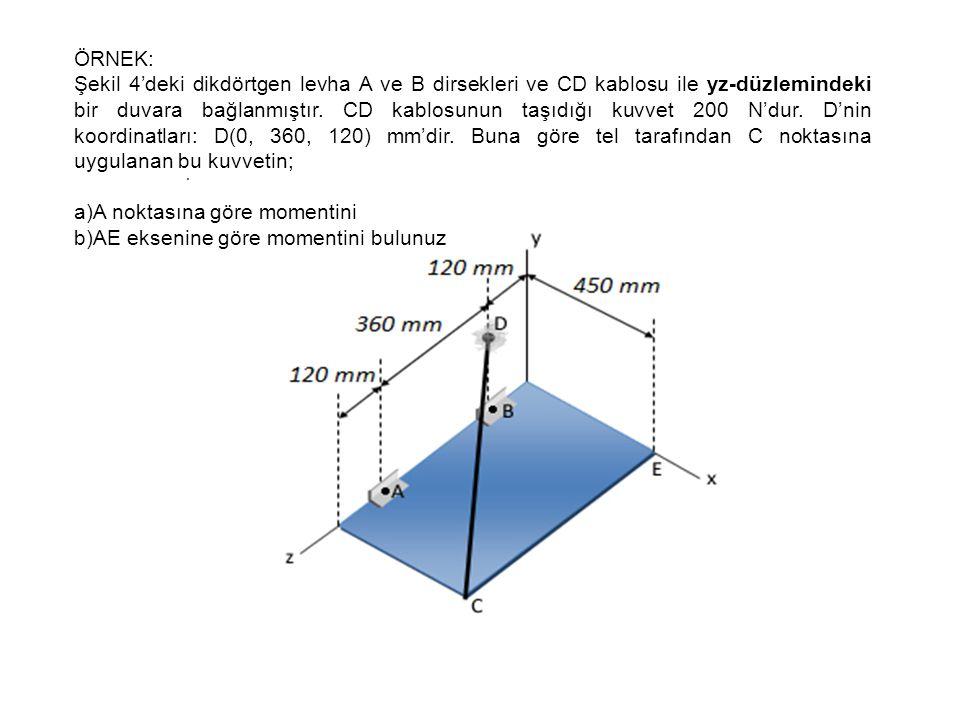 ÖRNEK: Şekil 4'deki dikdörtgen levha A ve B dirsekleri ve CD kablosu ile yz-düzlemindeki bir duvara bağlanmıştır. CD kablosunun taşıdığı kuvvet 200 N'