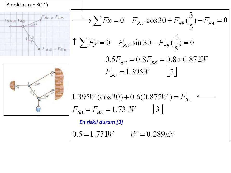 B noktasının SCD'ı En riskli durum [3]