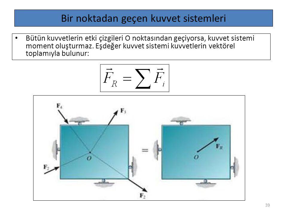 39 Bir noktadan geçen kuvvet sistemleri Bütün kuvvetlerin etki çizgileri O noktasından geçiyorsa, kuvvet sistemi moment oluşturmaz. Eşdeğer kuvvet sis