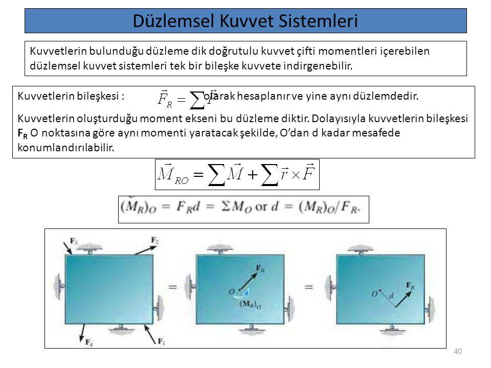40 Düzlemsel Kuvvet Sistemleri Kuvvetlerin bulunduğu düzleme dik doğrutulu kuvvet çifti momentleri içerebilen düzlemsel kuvvet sistemleri tek bir bile