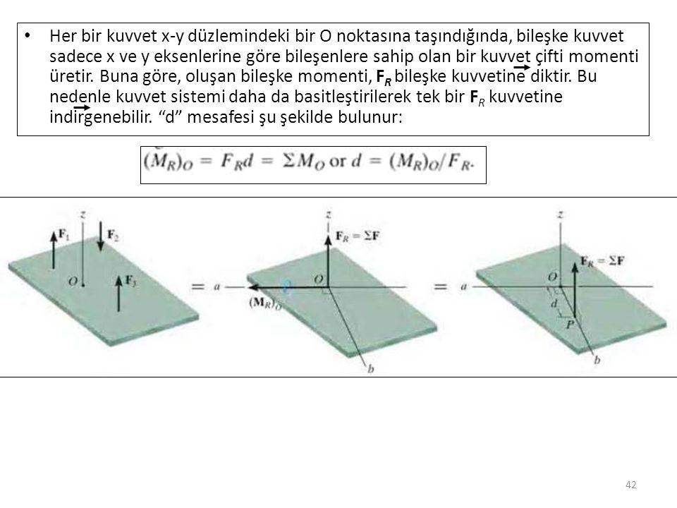 42 Her bir kuvvet x-y düzlemindeki bir O noktasına taşındığında, bileşke kuvvet sadece x ve y eksenlerine göre bileşenlere sahip olan bir kuvvet çifti