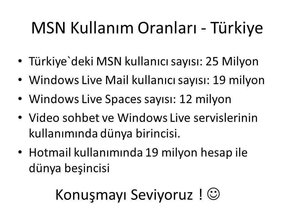 MSN Kullanım Oranları - Türkiye Türkiye`deki MSN kullanıcı sayısı: 25 Milyon Windows Live Mail kullanıcı sayısı: 19 milyon Windows Live Spaces sayısı: