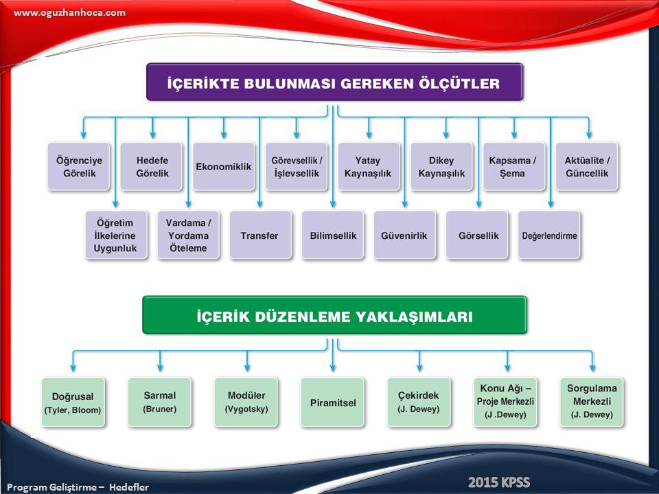 Program Geliştirme – Hedefler www.oguzhanhoca.com Bruner tarafından önerilen program geliştirme yaklaşımı aşağıdakilerden hangisidir.