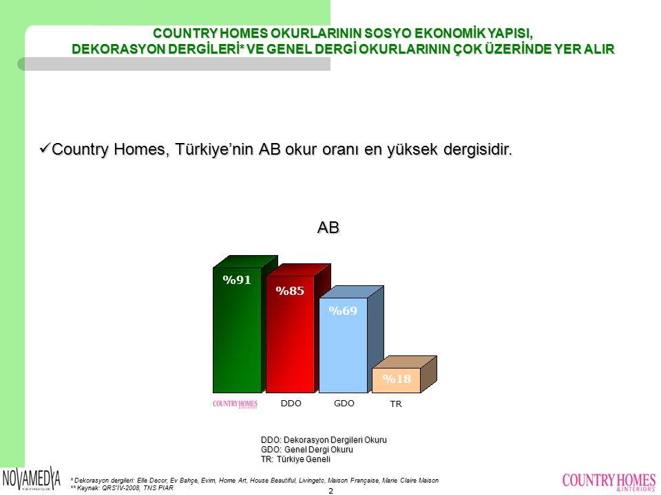 Country Homes, Türkiye'de yayınlanan tüm dergiler içinde en yüksek AB okur oranına sahip Country Homes, Türkiye'de yayınlanan tüm dergiler içinde en y