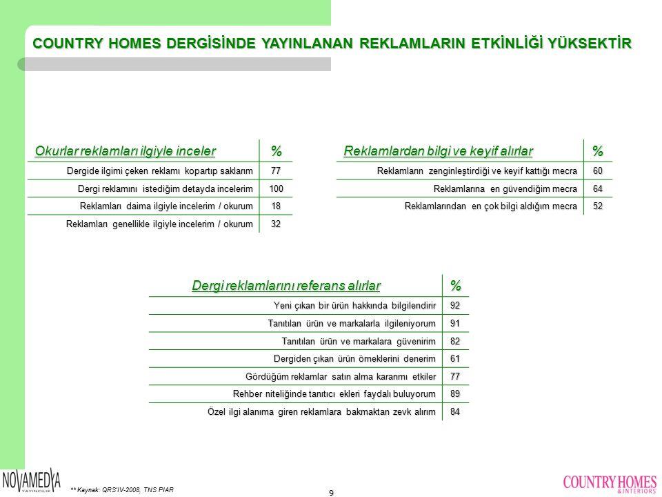 COUNTRY HOMES DERGİSİNDE YAYINLANAN REKLAMLARIN ETKİNLİĞİ YÜKSEKTİR ** Kaynak: QRS'IV-2008, TNS PIAR Okurlar reklamları ilgiyle inceler % Dergide ilgimi çeken reklamı kopartıp saklarım 77 Dergi reklamını istediğim detayda incelerim 100 Reklamları daima ilgiyle incelerim / okurum 18 Reklamları genellikle ilgiyle incelerim / okurum 32 Reklamlardan bilgi ve keyif alırlar % Reklamların zenginleştirdiği ve keyif kattığı mecra 60 Reklamlarına en güvendiğim mecra 64 Reklamlarından en çok bilgi aldığım mecra 52 Dergi reklamlarını referans alırlar Dergi reklamlarını referans alırlar% Yeni çıkan bir ürün hakkında bilgilendirir 92 Tanıtılan ürün ve markalarla ilgileniyorum 91 Tanıtılan ürün ve markalara güvenirim 82 Dergiden çıkan ürün örneklerini denerim 61 Gördüğüm reklamlar satın alma kararımı etkiler 77 Rehber niteliğinde tanıtıcı ekleri faydalı buluyorum 89 Özel ilgi alanıma giren reklamlara bakmaktan zevk alırım 84 9