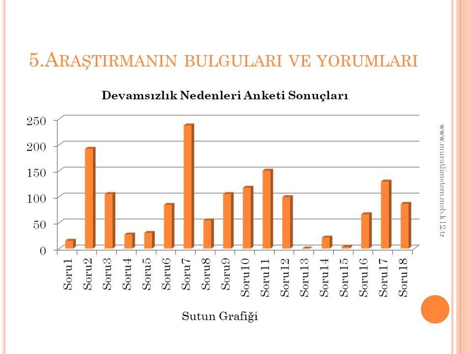 5.A RAŞTIRMANIN BULGULARI VE YORUMLARI www.muratlimetem.meb.k12.tr Sutun Grafiği