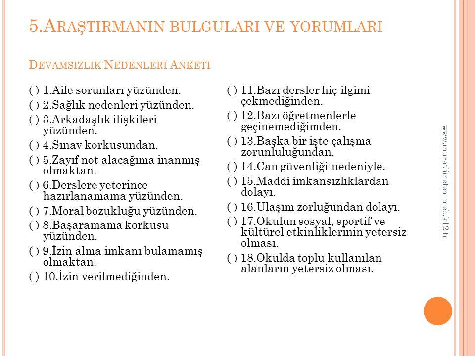 5.A RAŞTIRMANIN BULGULARI VE YORUMLARI D EVAMSIZLIK N EDENLERI A NKETI www.muratlimetem.meb.k12.tr ( ) 1.Aile sorunları yüzünden. ( ) 2.Sağlık nedenle