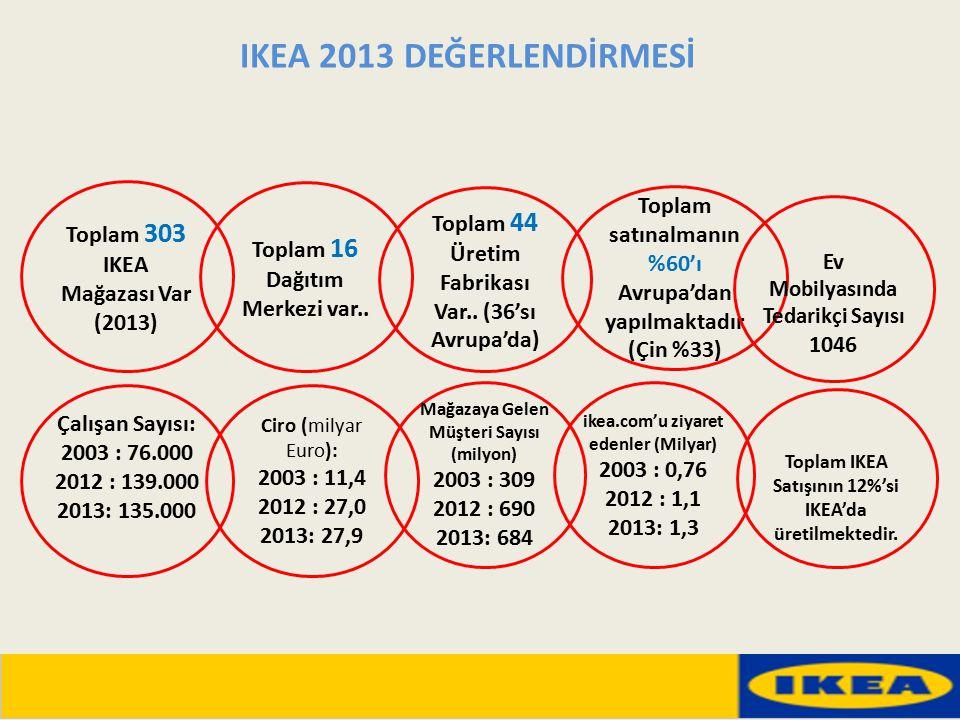 Toplam 303 IKEA Mağazası Var (2013) Toplam 16 Dağıtım Merkezi var.. Toplam 44 Üretim Fabrikası Var.. (36'sı Avrupa'da) Toplam satınalmanın %60'ı Avrup