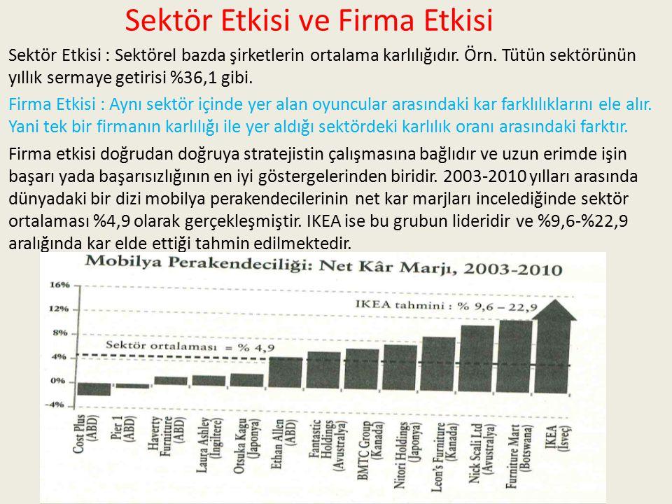 Sektör Etkisi ve Firma Etkisi Sektör Etkisi : Sektörel bazda şirketlerin ortalama karlılığıdır. Örn. Tütün sektörünün yıllık sermaye getirisi %36,1 gi