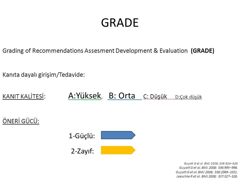 GRADE Grading of Recommendations Assesment Development & Evaluation (GRADE) Kanıta dayalı girişim/Tedavide: KANIT KALİTESİ: A:Yüksek, B: Orta C: Düşük D:Çok düşük ÖNERİ GÜCÜ: 1-Güçlü: 2-Zayıf: Guyatt G et al.