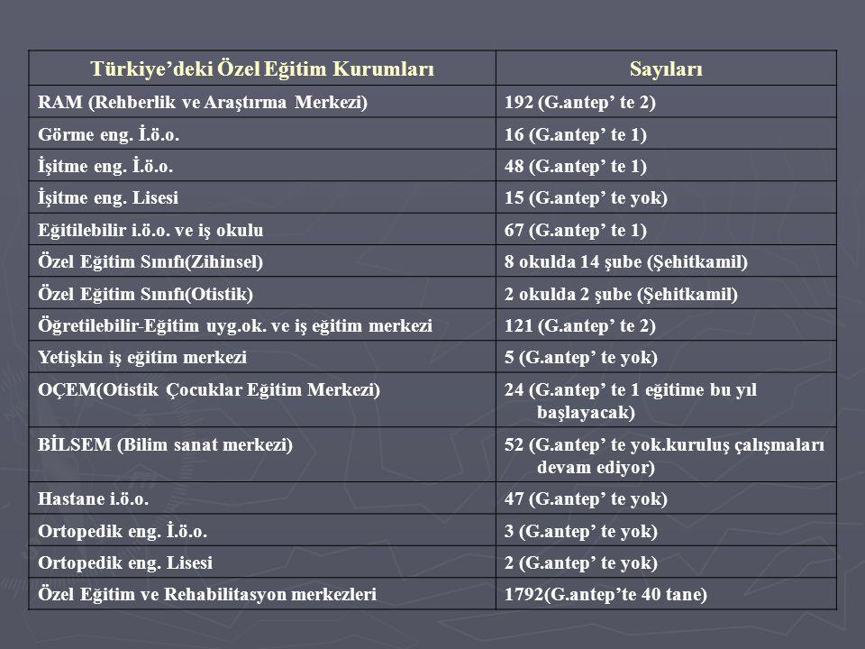 Türkiye'deki Özel Eğitim KurumlarıSayıları RAM (Rehberlik ve Araştırma Merkezi)192 (G.antep' te 2) Görme eng.